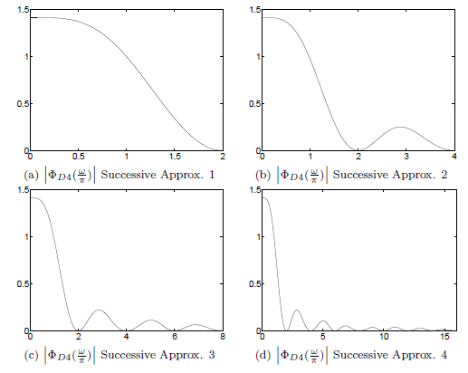 Iterations of the Successive Approximations for Phi_w