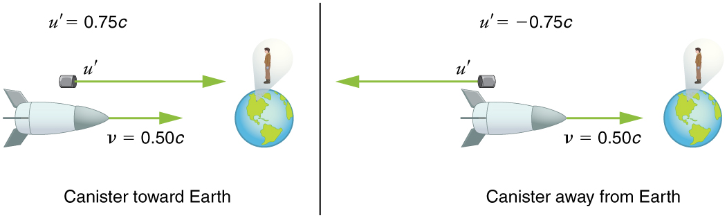 In part a, a spaceship is moving towards the earth from left to right with a velocity v equals to zero point five zero times c. The spaceships shoots a canister towards earth with velocity u prime equals zero point seven five times c. A man stands stationary on earth observing. In part b, the spaceship shoots the canister away from earth with same velocity. In both the cases, the velocity of the ship is v equals 0 point five zero times c toward left.