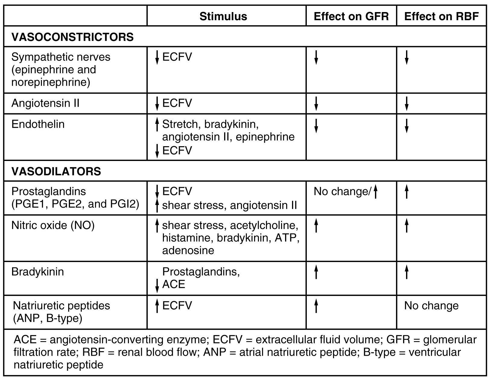 This table shows the stimulus, effect on GFR (glomerular filtration rate), and effect on RBF (renal blood flow) for a variety of vasoconstrictors and vasodilators. The first vasoconstrictor is input from the sympathetic nerves that result in the secretion of epinephrine and norepinephrine. The stimulus is a decrease in extracellular fluid volume (ECFV). The second vasoconstrictor is angiotensin II. The stimulus is a decrease in ECFV. The third vasoconstrictor is endothelin. The stimulus is an increase in stretch, bradykinin, angiotensin II, and epinephrine along with a decrease in ECFV. All three of these vasoconstrictors decrease GFR and also decrease RBF. The first vasodilator is the prostaglandins PGE1, PGE2, and PGI2. The stimulus is a decrease in ECFV, an increase in shear stress, and  an increase in angiotensin II. The second vasodilator is nitric oxide (NO). The stimulus is increasing shear stress, acetylcholine, histamine, bradykinin, ATP, and adenosine. The third vasodilator is bradykinin. The stimulus is the presence of prostaglandins and a decrease in angiotensin-converting enzyme. The fourth vasodilator is natriuretic peptides, including ANP and B-type. The stimulus is an increase in ECFV. All four of the vasodilators increase GFR and also increase RBF, with the exception of the natriuretic peptides, which cause no change in RBF. Prostaglandins also either increase or have no effect on GFR.