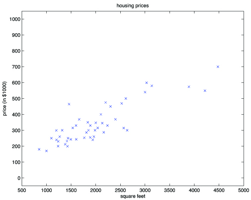 scale of housing prices. square footage vs price.