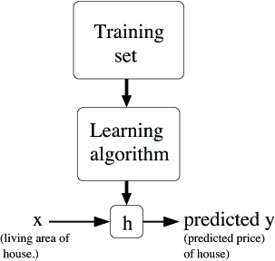 training set leads to learning algorithm leads to hypothesis. x according to the hypothesis predicts y