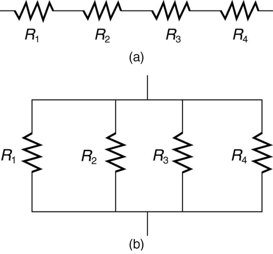 In part a of the figure, resistors labeled R sub 1, R sub 2, R sub 3, and R sub 4 are connected in series along one path of a circuit. In part b of the figure, the same resistors are connected along parallel paths of a circuit.