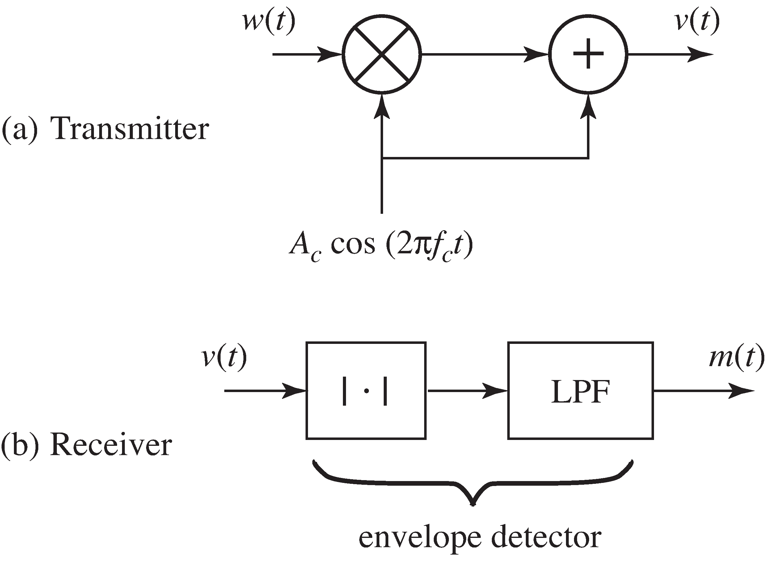 A communications system using amplitude modulation with a large carrier. In the transmitter (a), the message signal w(t) is modulated by a carrier wave at frequency f_c and then added to the carrier to give the transmitted signal v(t). In (b), the received signal is passed through an envelope detector consisting of an absolute value nonlinearity followed by a lowpass filter. When all goes well, the output m(t) of the receiver is approximately equal to the original message.
