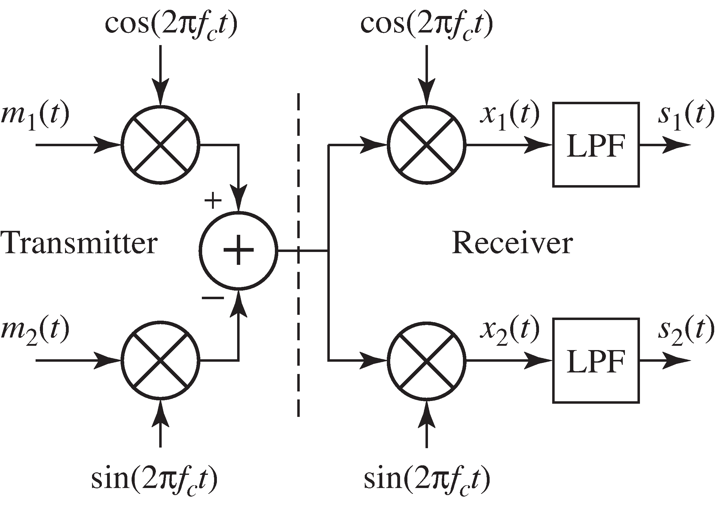 In a quadrature modulation system, two messages m_1(t) and m_2(t) are modulated by two sinusoids of the same frequency, sin(2πf_ct) and cos(2πf_ct). The receiver then demodulates twice and recovers the original messages after lowpass filtering.