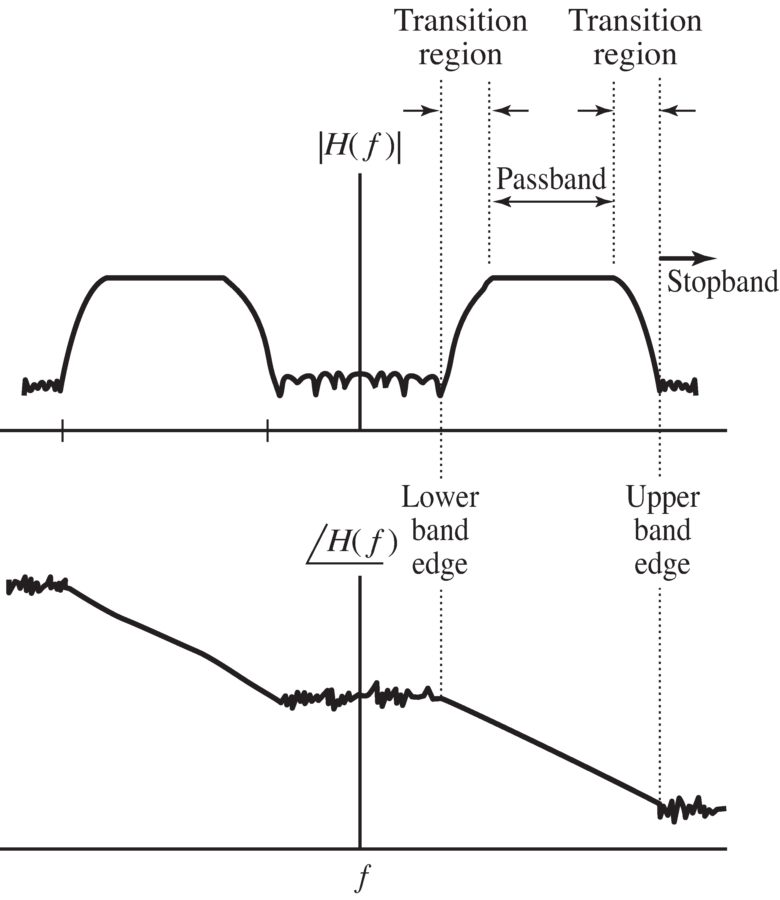 Specifications of a real-valued bandpass filter in terms of magnitude and phase spectra.