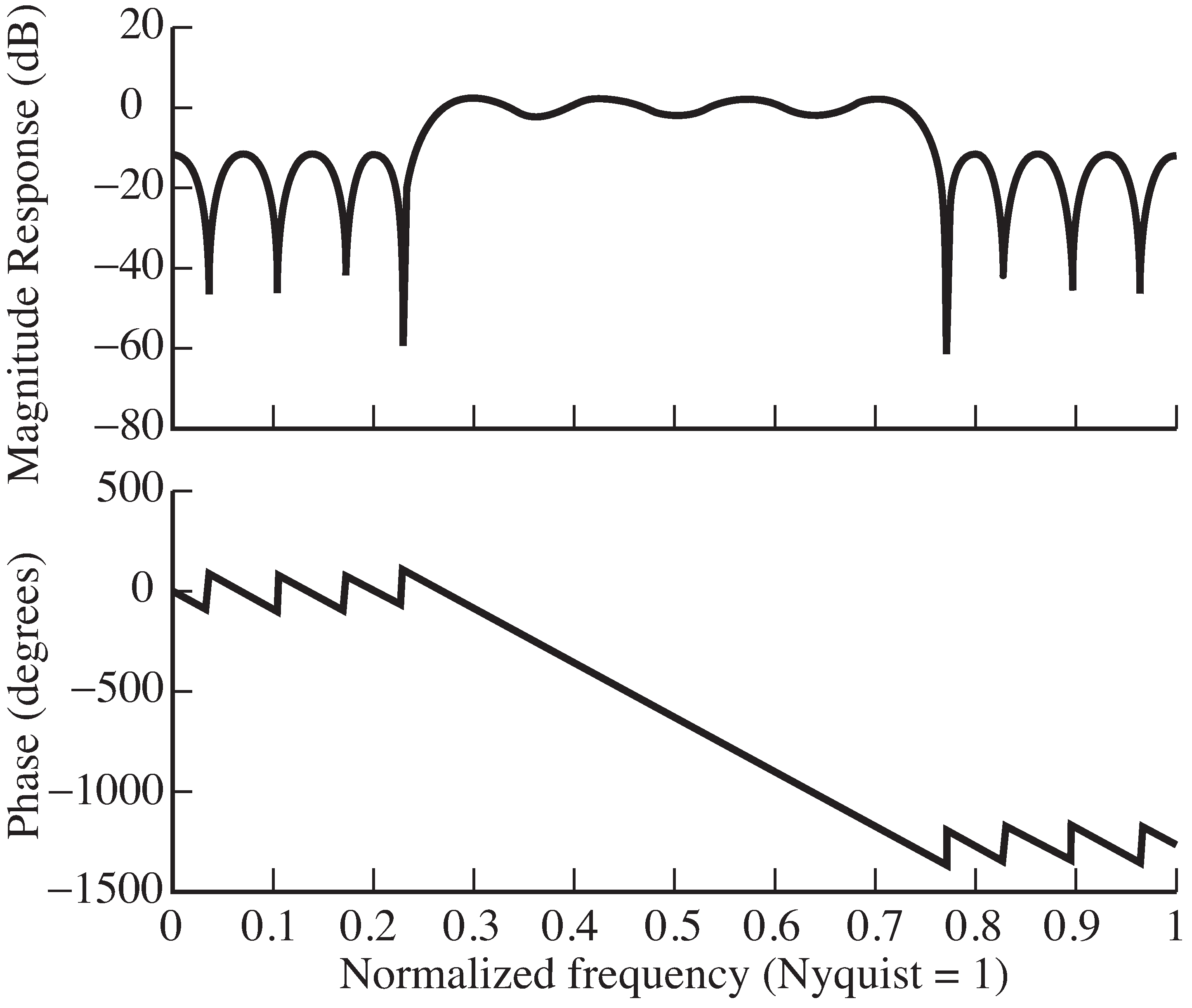 Frequency response of the bandpass filter designed by the firpm  command in bandex.m . The variable fbe  specifies a set of frequencies (as a fraction of the Nyquist rate) and damps  specifies the corresponding amplitudes. The freqz  command plots both the magnitude and phase spectra of the filter.