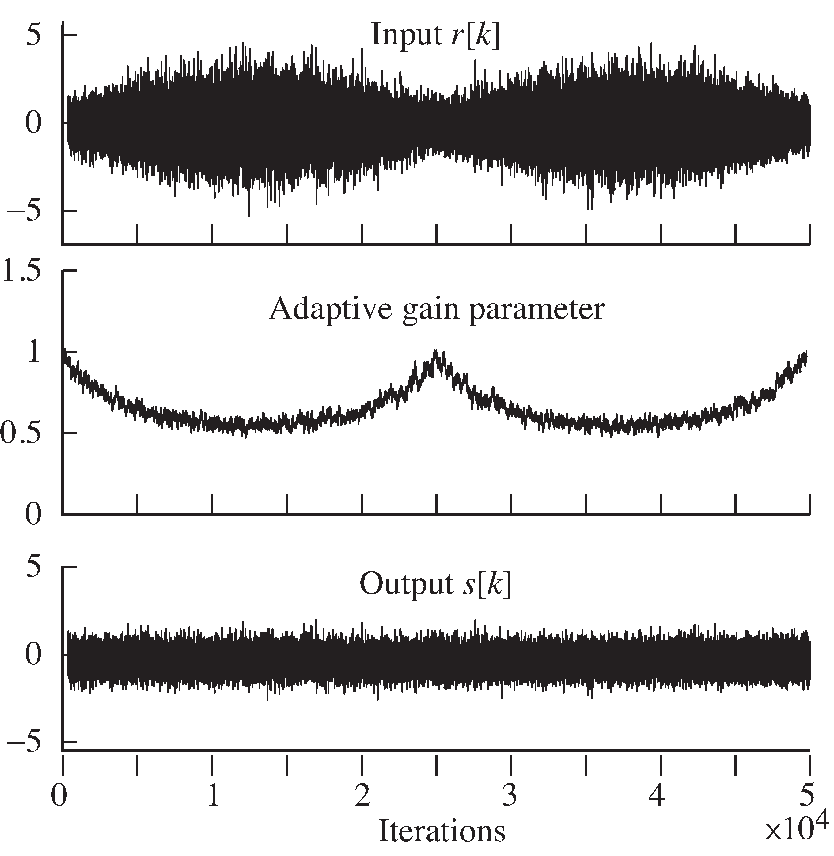 When the signal fades (top), the adaptive parameter compensates (middle), allowing the output to maintain nearly constant power (bottom).