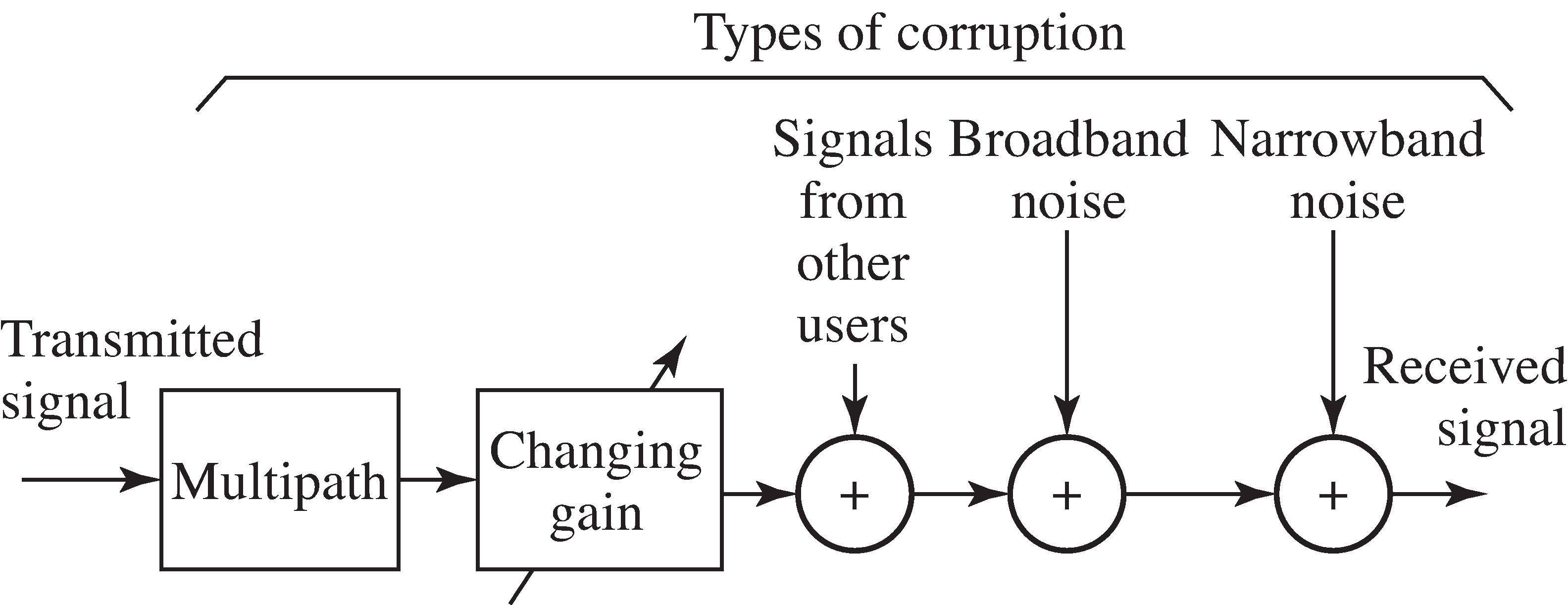Sources of corruption include multipath interference, changing channel gains, interference from other users, broadband noise, and narrowband interferences.