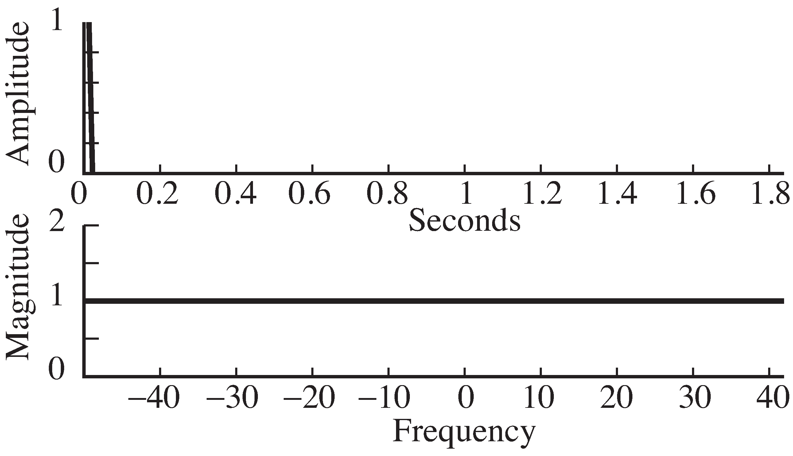 A (discrete) delta function at time 0 has a magnitude spectrum equal to 1 for all frequencies.