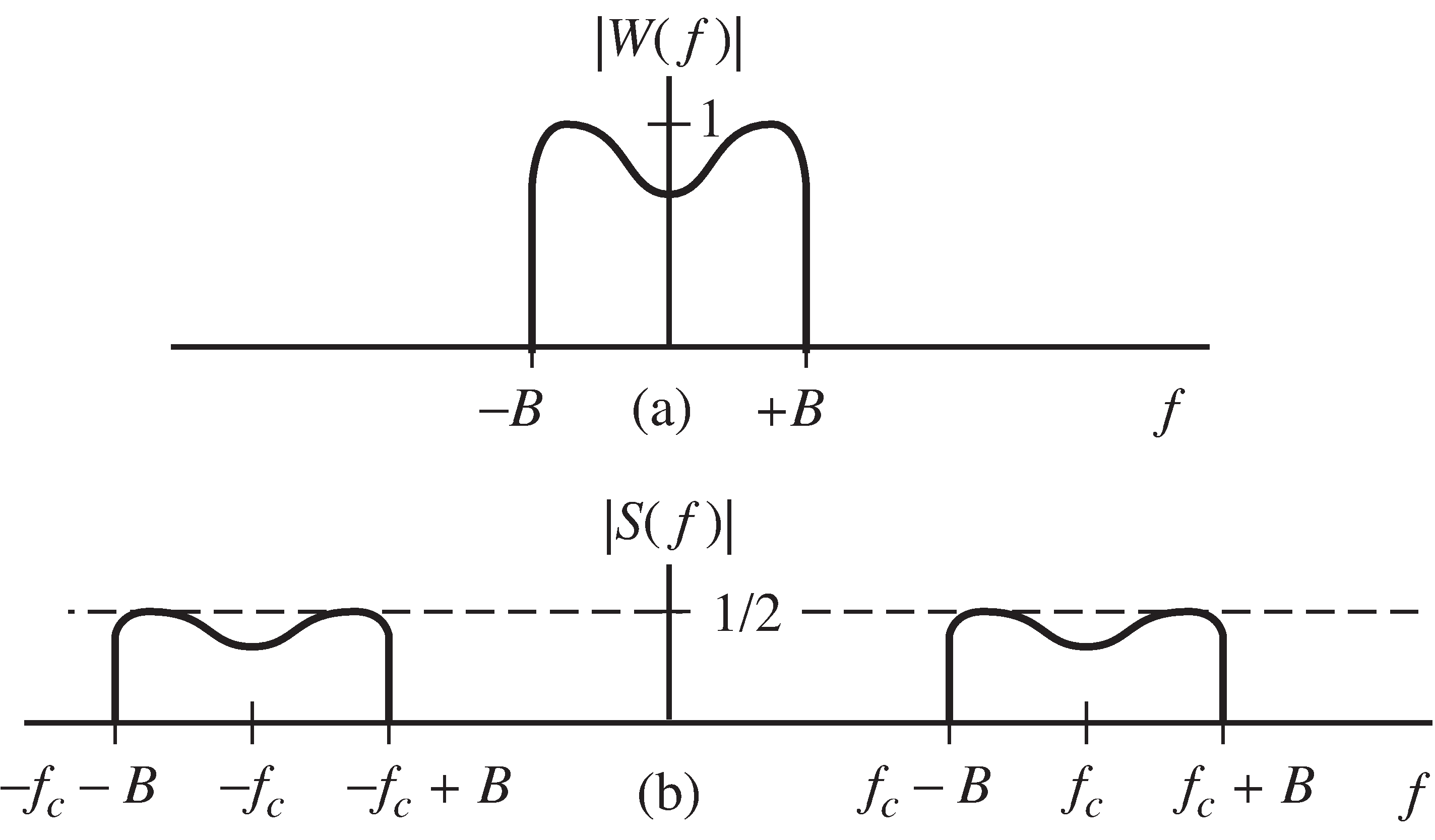 The magnitude spectrum of a message signal w(t) is shown in (a). When w(t) is modulated by a cosine at frequency f_c, the spectrum of the resulting signal s(t)=w(t)cos(2πf_ct+Φ) is shown in (b).