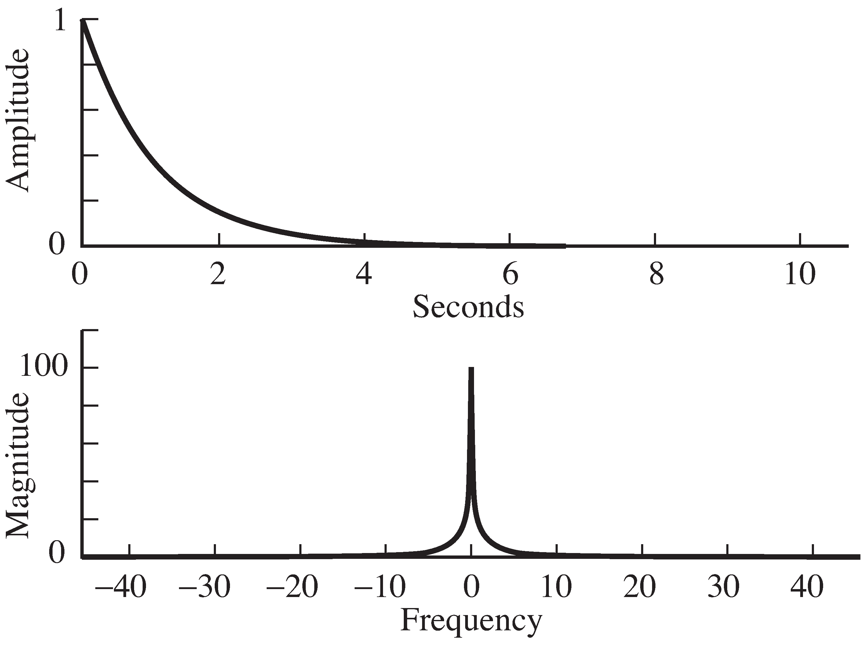 The action of a system in time is defined by its impulse response (in the top plot). The action of the system in frequency is defined by its frequency response (in the bottom plot), a kind of lowpass filter.