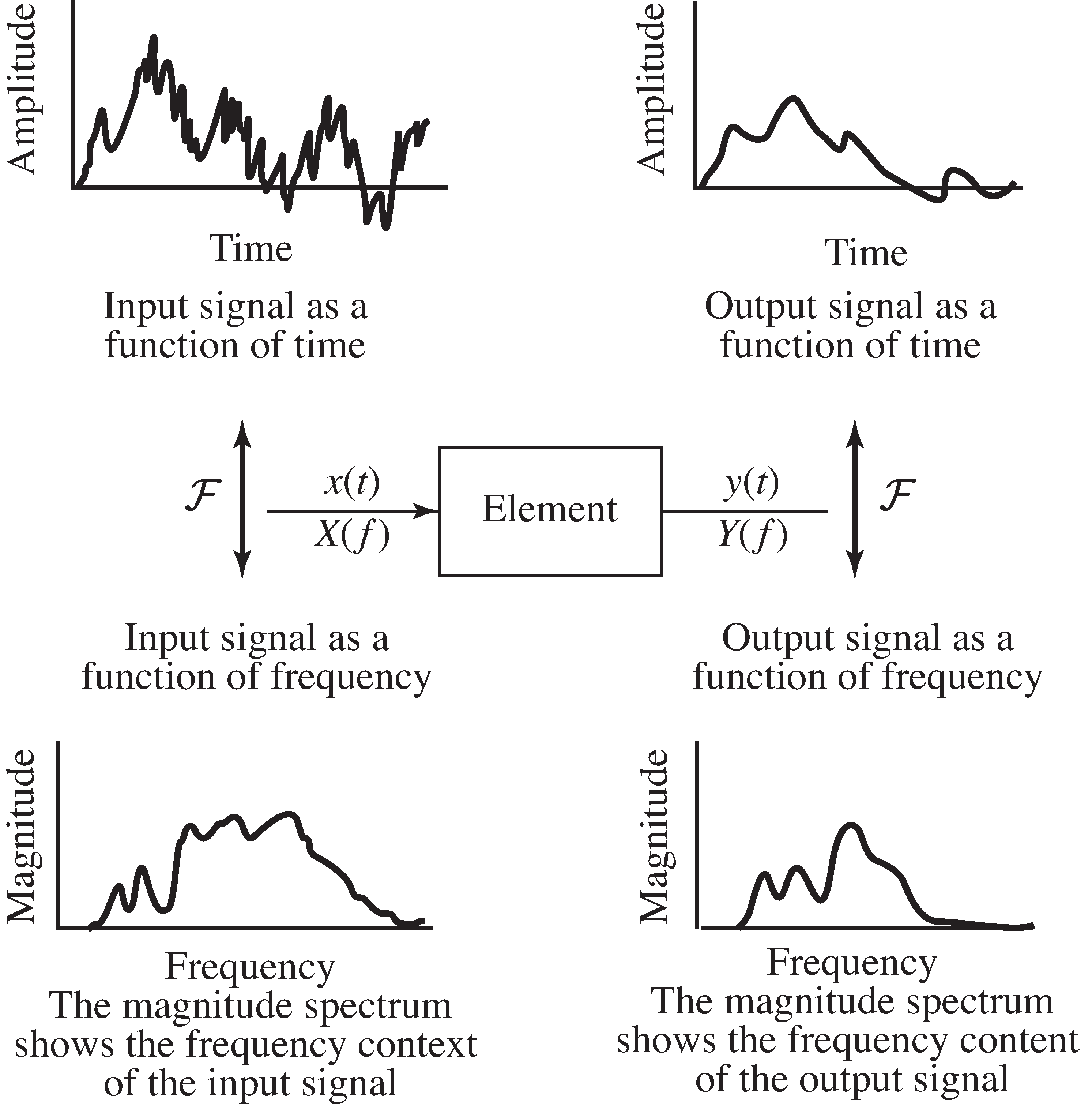 The element transforms the input signal x into the output signal y. The action of an element can be thought of in terms of its effect on the signals in time, or (via the Fourier transform) in terms of its effect on the spectra of the signals.