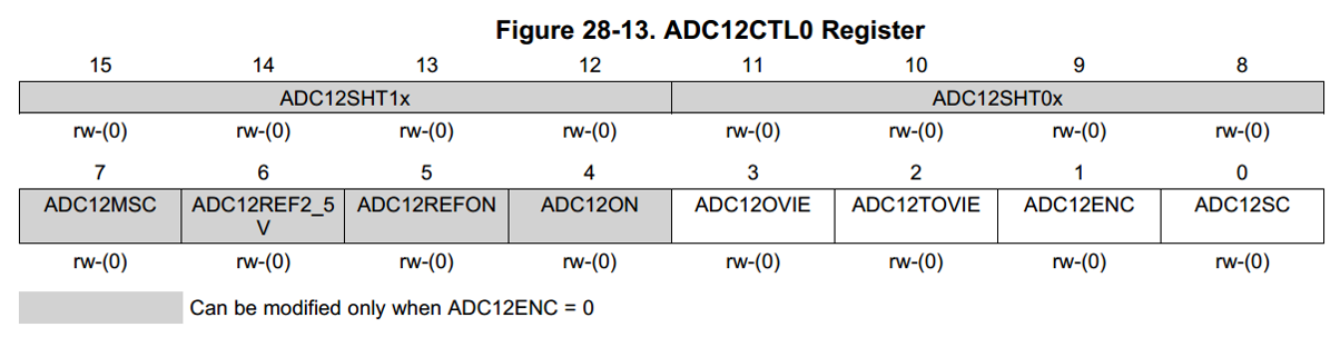 Register diagram of the ADC12CTL0 register.