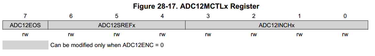 Register diagram of the ADC12CTL1 register.