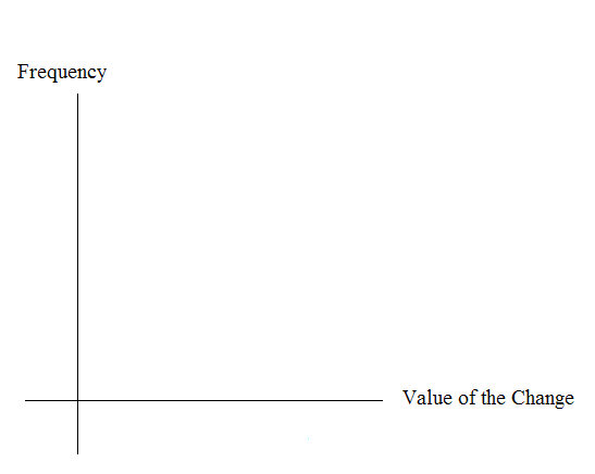 Blank graph with frequency on the vertical axis and value of the change on the horizontal axis.