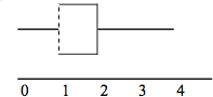 A box plot with a whisker between 0 and 1, a dotted line at 1, a solid line at 2, and a whisker between 2 and 4.