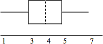 A box plot with a whisker between 0 and 3, a solid line at 3, a dashed line at 4, a solid line at 5, and a whisker between 5 and 7.