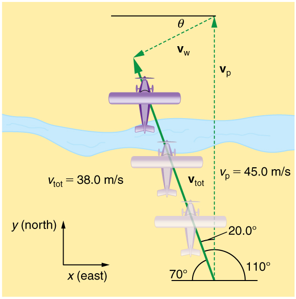 An airplane is trying to fly north with velocity v p equal to forty five meters per second at angle of one hundred and ten degrees but due to wind velocity v w in south west direction making an angle theta with the horizontal axis it reaches a position in north west direction with resultant velocity v total equal to thirty eight meters per second and the direction is twenty degrees west of north.