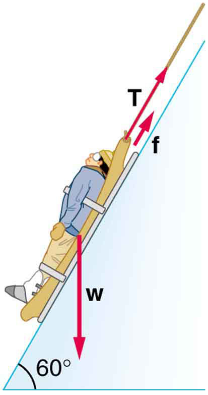 A person on a rescue sled is shown being pulled up a slope. The slope makes an angle of sixty degrees from the horizontal. The weight of the person is shown by vector w acting vertically downward. The tension in the rope depicted by vector T is along the incline in the upward direction; vector f depicting frictional force is also acting in the same direction.