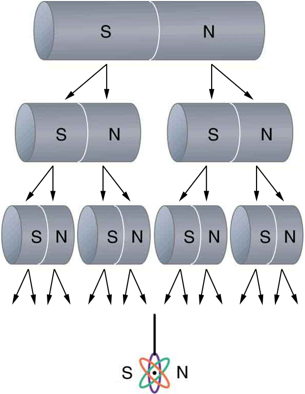 A bar magnet is split in half several times. The original magnet has a south pole and a north pole. Each time the magnet is split, each new half has both a south pole and a north pole.