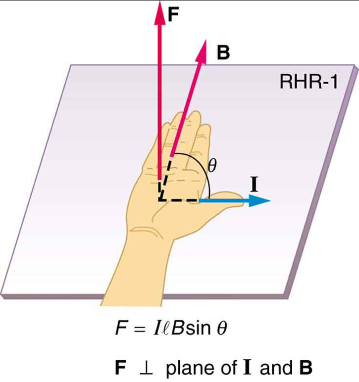 Illustration of the right hand rule 1 showing the thumb pointing right in the direction of current I, the fingers pointing into the page with magnetic field B, and the force directed up, away from the palm.