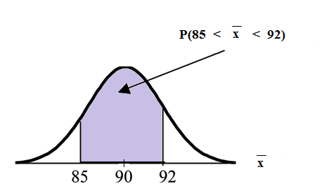 Normal distribution curve from -∞ to ∞ and an x-axis with the values of 85, 90, and 92. The x-axis is equal to the mean of a sample size of 25. A vertical upward line extends from points 85 and 92 to the curve. The probability area is between 85 and 92.