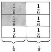 A rectangle divided into six equal parts in a gridlike fashion, with three rows and two columns. Each part is labeled one-sixth. Below the rectangles are brackets showing that each column of sixths is equal to one-half. The first and second boxes in the left column are shaded.