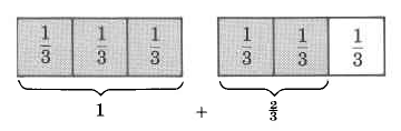 Two rectangles, each divided into three equal parts with vertical bars. Each part contains the fraction, one-third. Under the rectangle on the left is a bracket grouping all three parts together to make one. Under the rectangle on the right is a bracket under two of the three parts, making two thirds. The two bracketed segments are added together.