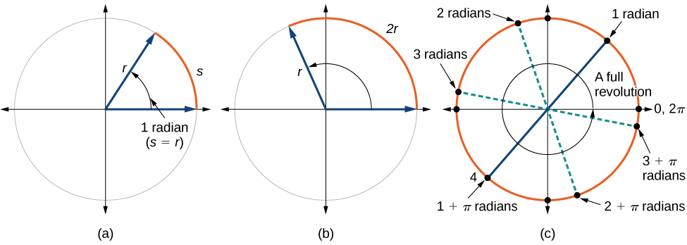 Three side by side graphs of circles. First graph has a circle with radius r and arc s, with an equivalence between r and s. The second graph shows a circle with radius r and an arc of length 2r. The third graph shows a circle with a full revolution, showing 6.28 radians.