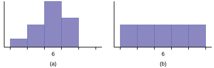 This shows two histograms. The first histogram shows a fairly symmetrical distribution with a mode of 6. The second histogram shows a uniform distribution.