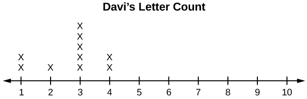 This dot plot matches the supplied data for Davi. The plot uses a number line from 1 to 10. It shows two  x's over 1, one x over 2, five x's over 3, and two x's over 4. There are no x's over the numbers 5, 6, 7, 8, 9, and 10.
