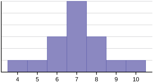 This histogram matches the supplied data. It consists of 7 adjacent bars with the x-axis split into intervals of 1 from 4 to 10. The heighs of the bars peak in the middle and taper symmetrically to the right and left.