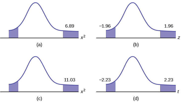 There are 4 curves that display the P-value for a Test of a Single Variance. Graph (a) shows two tails shaded for chi-square = 6.89. Graph (b) shows two tails shaded for chi-square = 1.96. Graph (c) shows two tails shaded for chi-square = 11.03. Graph (d) shows two tails shaded for chi-square = 2.23.