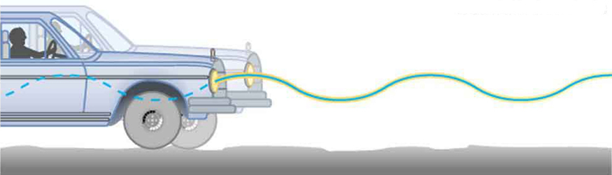 The figure shows the front right side of a running car on an uneven rough surface which also shows the driver in the driving seat. There is an oscillating sine wave drawn from left to the right side horizontally throughout the figure.