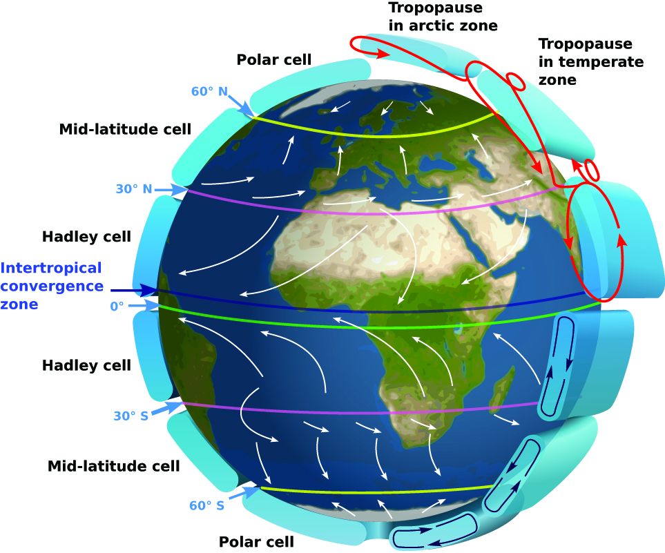 Air circulation patterns in the northern and southern hemispheres