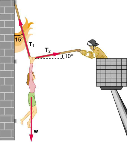 A lady is being pulled away from a burning building using a rope. She is in the middle of the rope; her weight is shown by a vector acting vertically downward. Tension, T sub one, acts upward through the left side of the rope, making an angle of fifteen degrees with the vertical. Tension T sub two acts through the right side of the rope, making an angle of ten degrees above the positive x axis.
