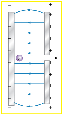 Parallel conducting plates with opposite charges are shown and electric field lines are emerging from the positive plate and entering the negative plate. These lines are parallel between the plates but curved at the corner.