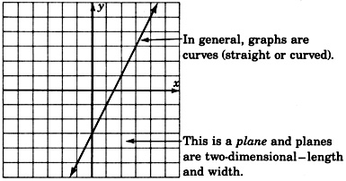 An xy plane with gridlines and a straight line passing through quadrants one, three, and four. There is an arrow pointing towards this line with the label 'In general, graphs are curves (straight or curved).' There is another arrow pointing towards the xy plane with the label 'This is a plane and planes are two-dimensional: length and width.'