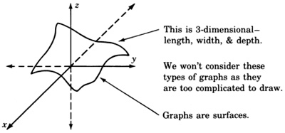 A three dimensional x y z plane and a graph of an arbitrary surface. There are arrows pointing towards the surface with the following labels: 'This is three dimensional: length, width, and depth. Graphs are surfaces. We won't consider these types of graphs as they are too complicated to draw.'