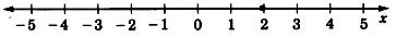 A number line labeled x with arrows on each end, labeled from negative five to five, in increments of one. There is a closed circle on two.