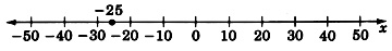 A number line labeled x with arrows on each end, and labeled from negative fifty to fifty in increments of ten. There is a closed circle labeled negative twenty five, halfway between negative thirty and negative twenty.