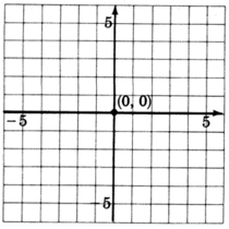 An xy coordinate plane with gridlines from negative five to five and increments of one unit for both axes. The origin is labeled with the coordinate pair zero, zero.