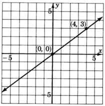 A graph of a line passing through two points with coordinates zero, zero and four, three.