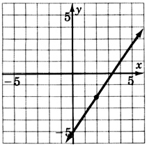 A graph of a line passing through two points with coordinates zero, negative five and two, negative two.