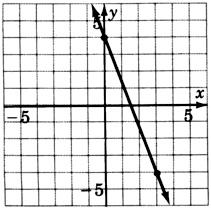 A graph of a line passing through two points with coordinates zero, four and three, negative four.