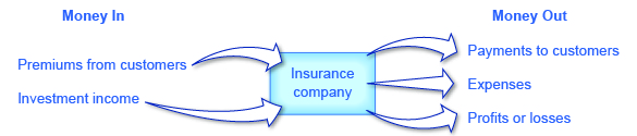 The illustration shows that premiums from customers and investment income goes to insurance companies, and insurance companies then produce payments to customers, expenses, profits or losses.