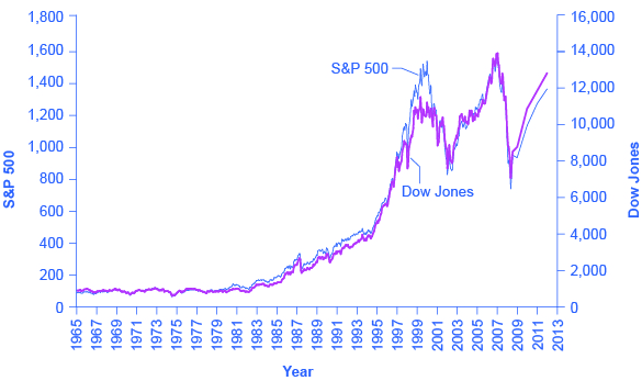 The graph shows that S&P and DOW Jones remained relatively low until beginning to increase in the 1980s and then dramatically increasing in the mid- to late-1990s. From 2000 to 2013 prices bounced up and down but ended up at about the same level.