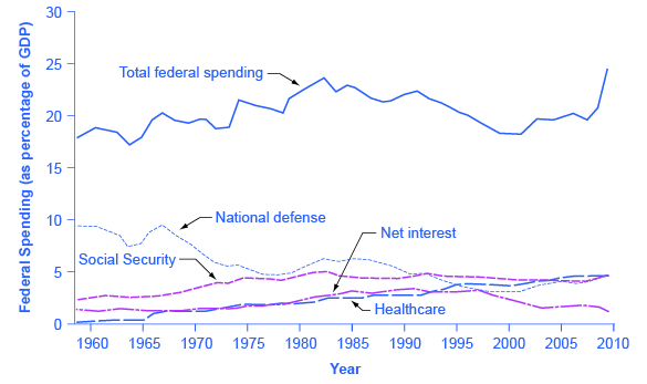 The graph shows five lines that represent different government spending from 1960 to 2014. Total federal spending has always remained above 17%. National defense has never risen above 10% and is currently closer to 5%. Social security has never risen above 5%. Net interest has always remained below 5%. Health is the only line on the graph that has primarily increased since 1960 when it was below 1% to 2014 when it was closer to 4%.