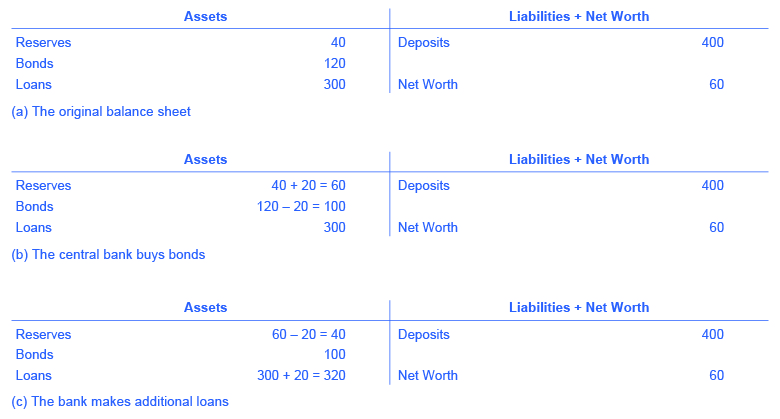 The figure shows 3 t-accounts. T-account (a) has the following assets: reserves = 40; bonds = 120; loans = 300. T-account (a) has the following Liabilities: deposits = 400; net worth = 60. T-account (b) has the following assets: reserves = (40 + 20 = 60); bonds = (120 – 20 = 100); loans = 300. T-account (b) has the following liabilities: deposits = 400; net worth = 60. T-account (c) has the following assets: reserves = (60 – 20 = 40); bonds = 100; loans = (300 + 20 = 320). T-account (c) has the following liabilities: deposits = 400; net worth = 60.