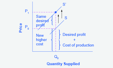 The graph represents the directions for step 4. An increase in the cost of production will shift the supply curve vertically by the amount of the cost increase.